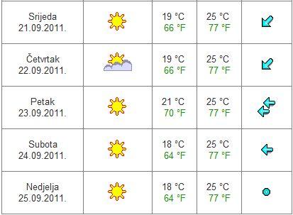 Počasí Chorvatsko