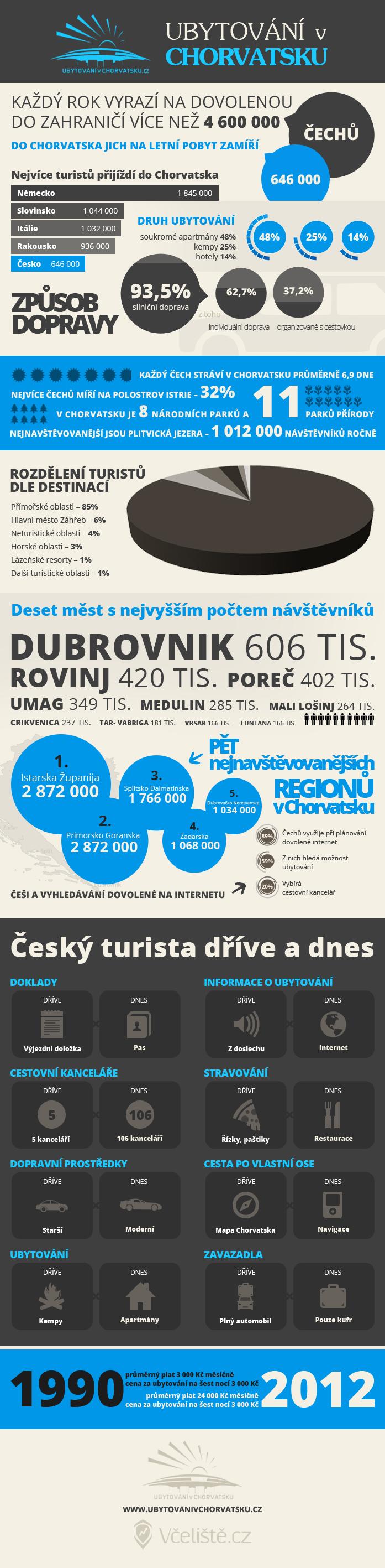 Statistiky ubytování v Chorvatsku