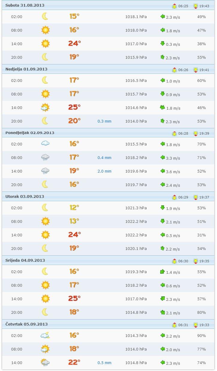 předpověď počasí Istrie