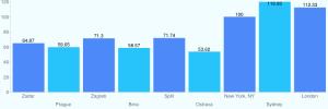 srovnání nákladů Chorvatsko