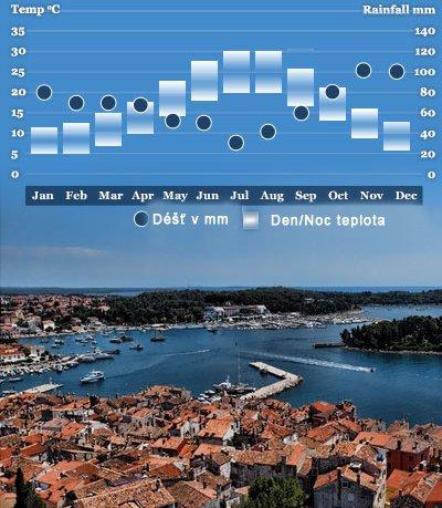 kdy do chorvatska teploty