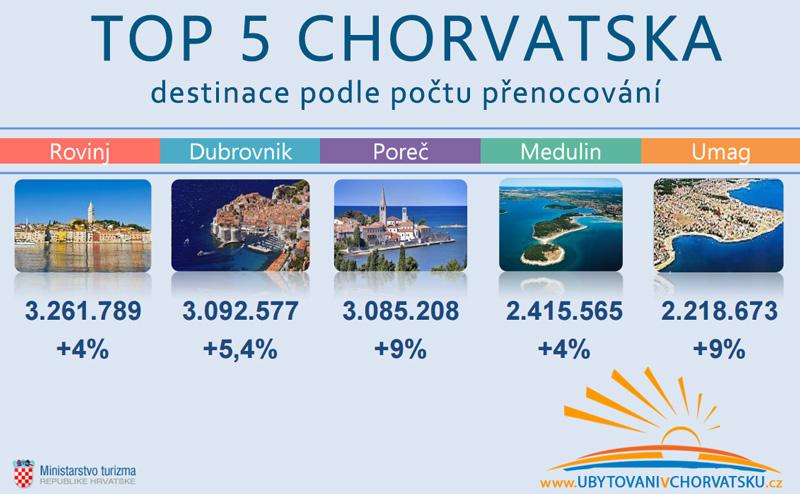 nejlepší letoviska v Chorvatsku 2015